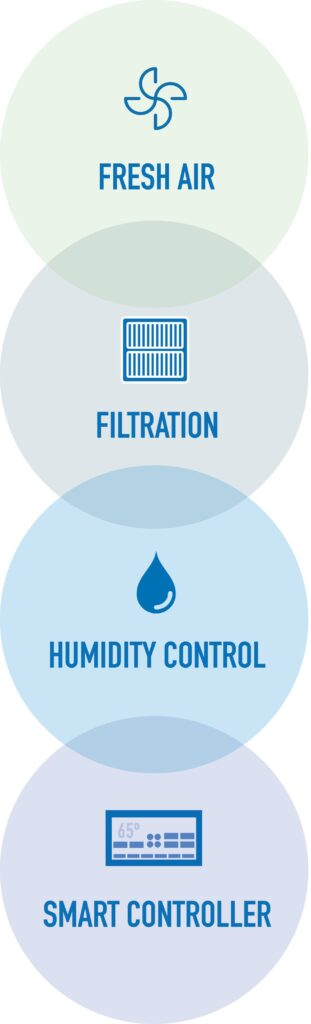 fresh air, filtration, humidity control, smart controller circle image